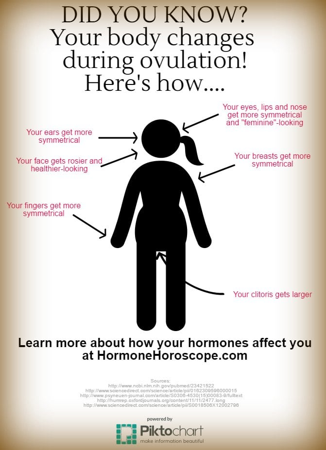 My Hormonology